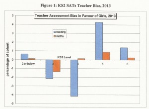 SATS Teacher Bias1