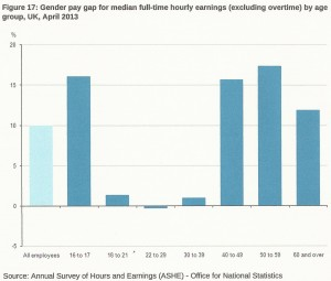 Pay Gap Age Histogram 2013