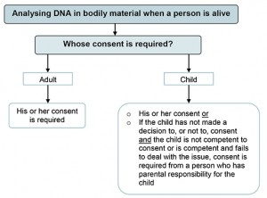 Qualifying_consent_DNA_testing