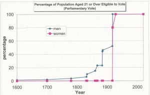 graph of men and women eligible to vote