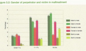 NCPCC 2009 survey parent perpetrators