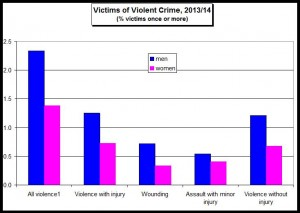 Violent crime by gender
