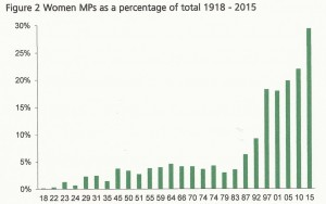 Women MPs