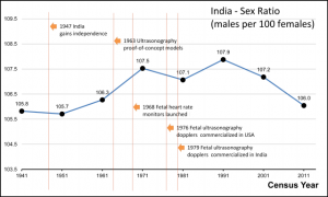 India_Male_to_Female_Sex_Ratio