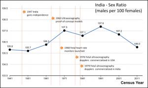 India_Male_to_Female_Sex_Ratio