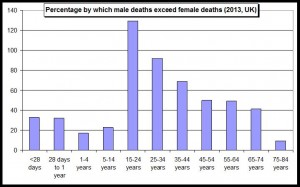 excess male deaths 2013