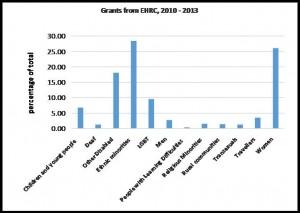 EHRC_Grants_2010_2013