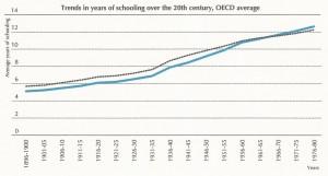 OECD trend in schooling 20th century