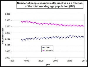 Economically active people as percent of working population