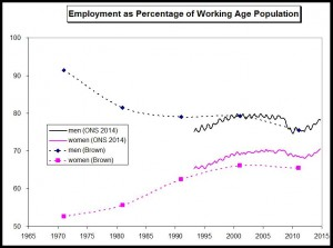 Employment as percent of working age population