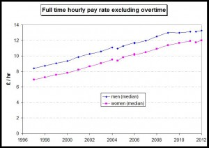 FT hourly pay rate