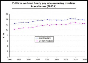 FT hourly pay rate in real terms