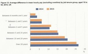 Job tenure effect on hourly pay rate