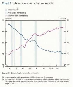 Labour participation rates