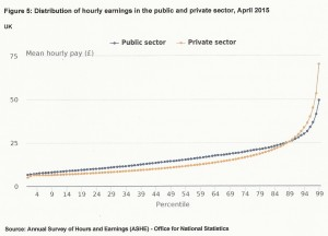 Public v Private Sector hourly pay