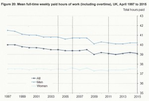 Trend of working hours since 1997