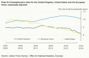 Unemployment UK USA and EU compared