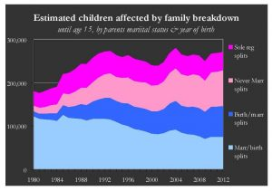 Children affected by break-up by family type