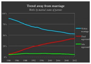 Decreasing births within marriage