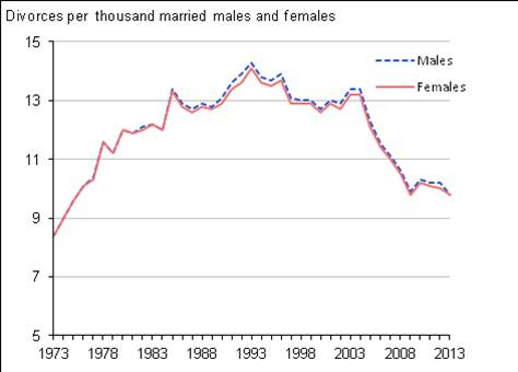 percentage of marriages that last 40 years