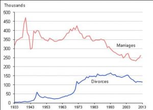 Divorces per year