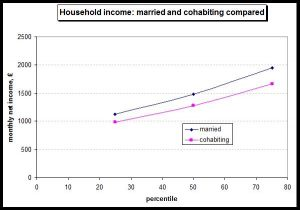 Household income married and cohabiting