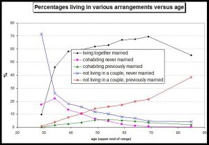 Living arrangements by age