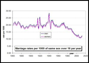 Marriage rates per 1000 total over 16