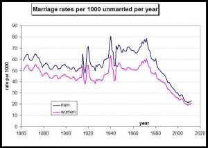 Marriage rates per 1000 unmarried