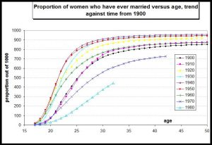 Proportion of women ever married by age