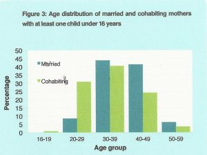 age distribution of married and cohabiting mothers