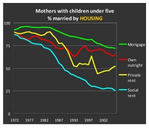 marriage by housing