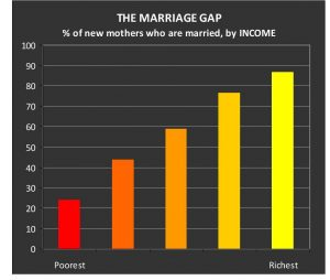 marriage by income histogram