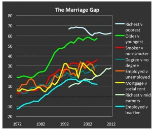 marriage gap v year