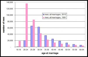 men age at all marriages