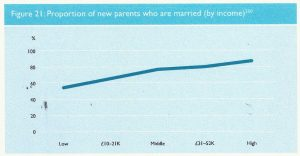 parents married by income