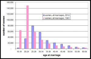 women age at all marriages