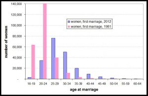 women age at first marriage