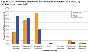 statistics-women-in the criminal justice system-2013-Fig7_05