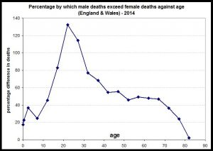 Excess male deaths versus age