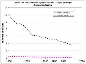 total-infant-death-rates