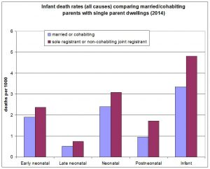 all-infant-death-rates-by-living-arrangements-2014