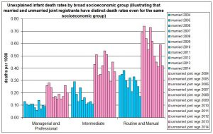unexplained-infant-death-rate-by-socioeconomic-group