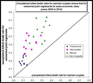 unexplained-infant-death-rate-not-explicable-by-socioeconomics