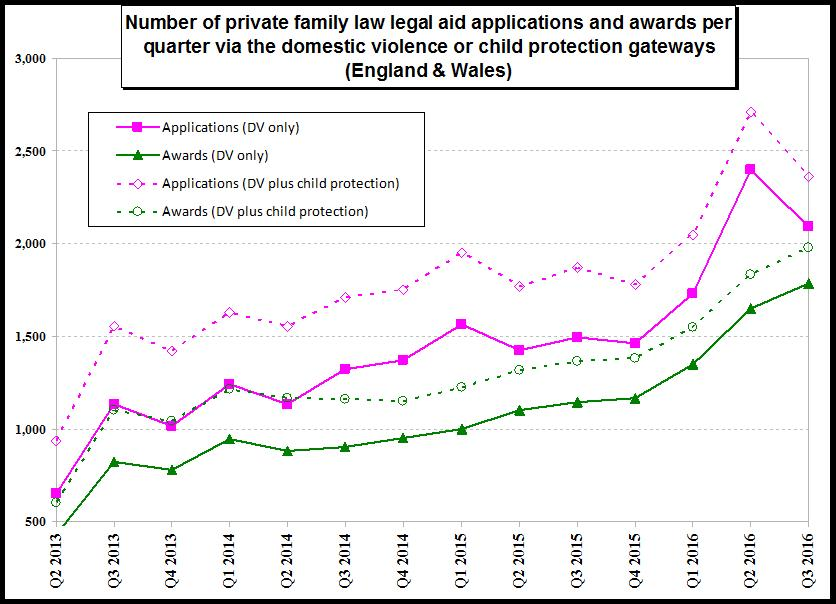 Legal Aid and Domestic Violence in the Family Courts   The