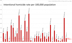 Homicide_Rates_per_100000_people comparison of countries