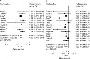 Fig3 Weiss 2006 meta_analysis of effect of MC on HSV2 and Syphilis infection