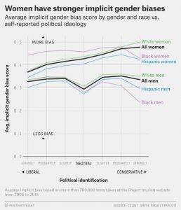 women-have-stronger-gender-bias