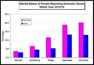 DV by marital status 2016