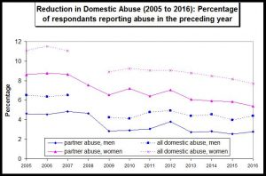 Decease of DV 2005 to 2016